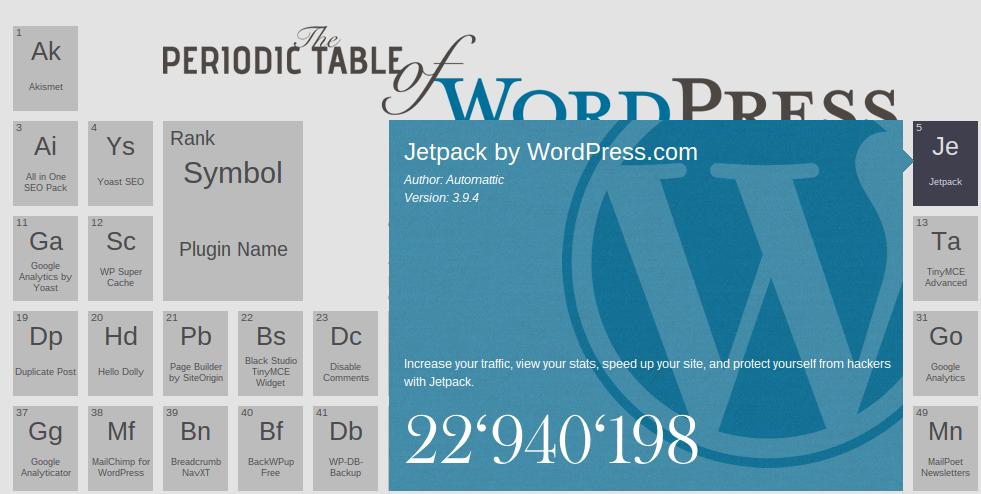 Descripción de cada uno de los plugins de la tabla periódica