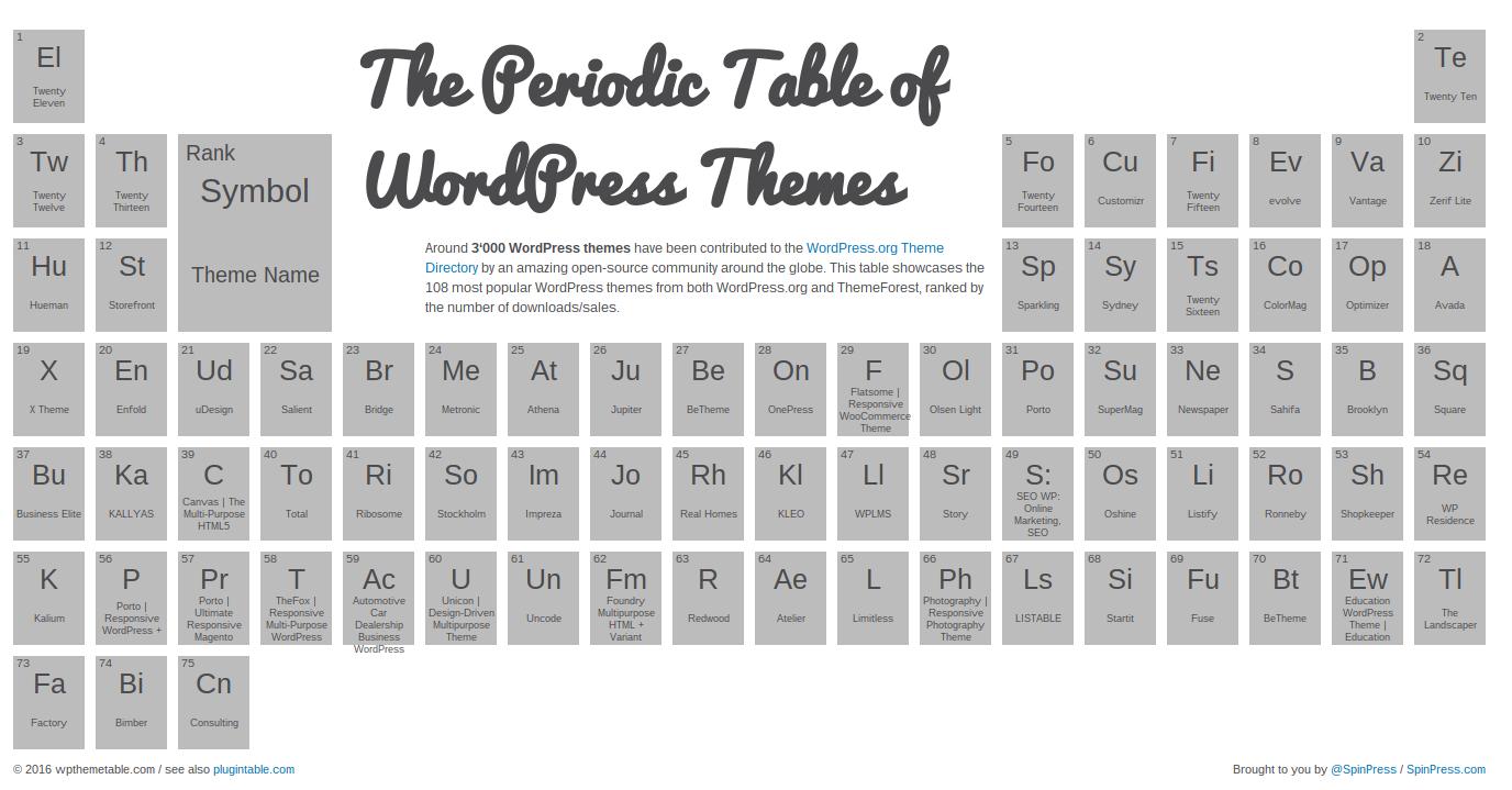 Las tablas peridicas de plugins y temas de wordpress parapnte tabla peridica con los temas ms populares de wordpress urtaz Images