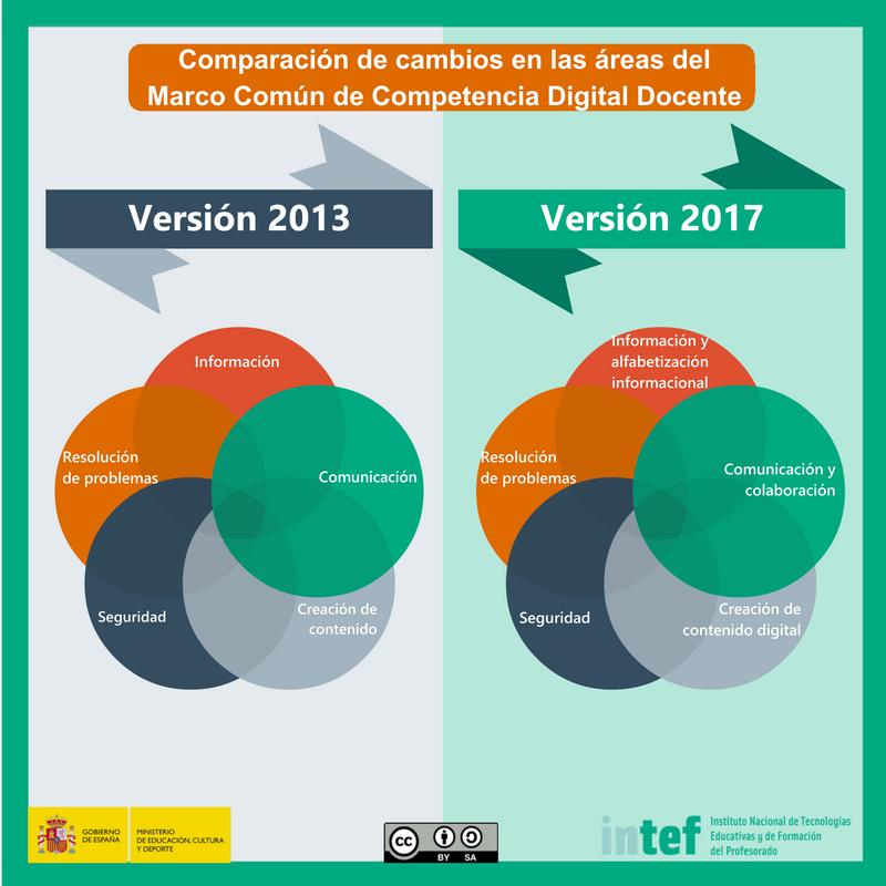 Marco Común Competencia Digital Docente 2017 — ParaPNTE
