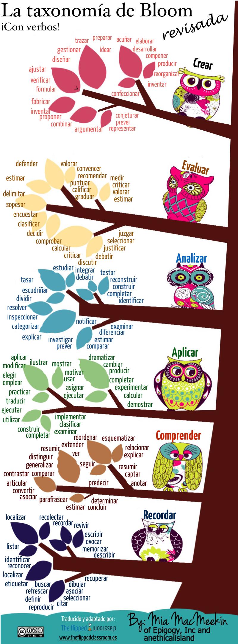 Infografía Taxonomía de Bloom