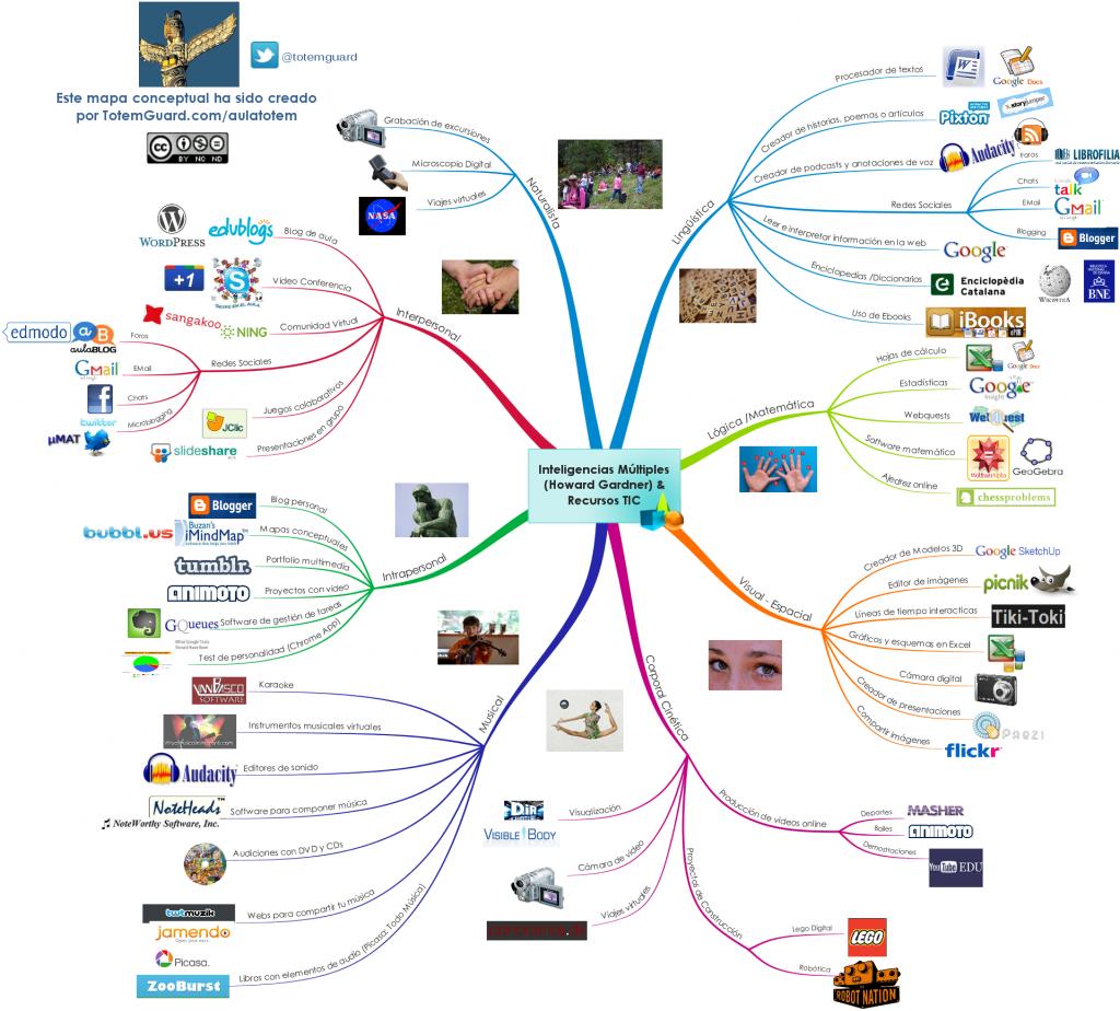 Inteligencias múltiples y recursos TIC